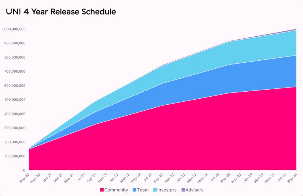 Uniswap Token Release Schedule