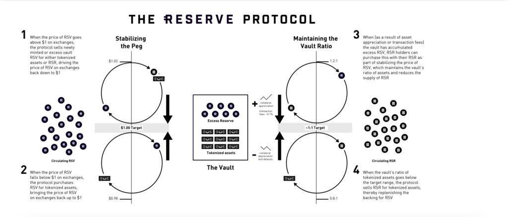 Reserve Rights Protocol