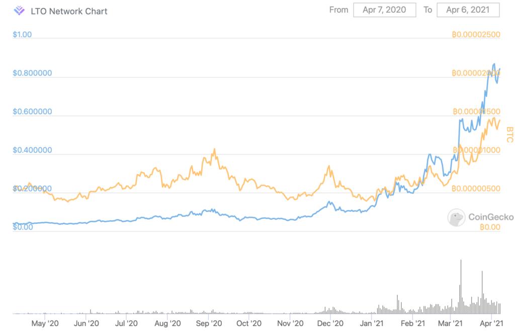 LTO Price Movement