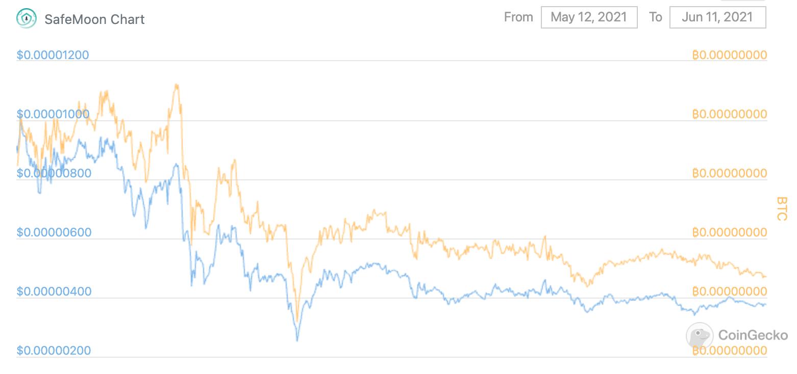 SafeMoon Crypto Price June 2021