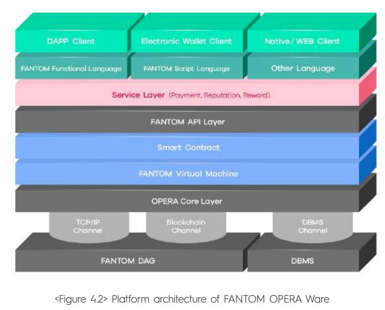 Fantom Blockchain Opera Ware Layer